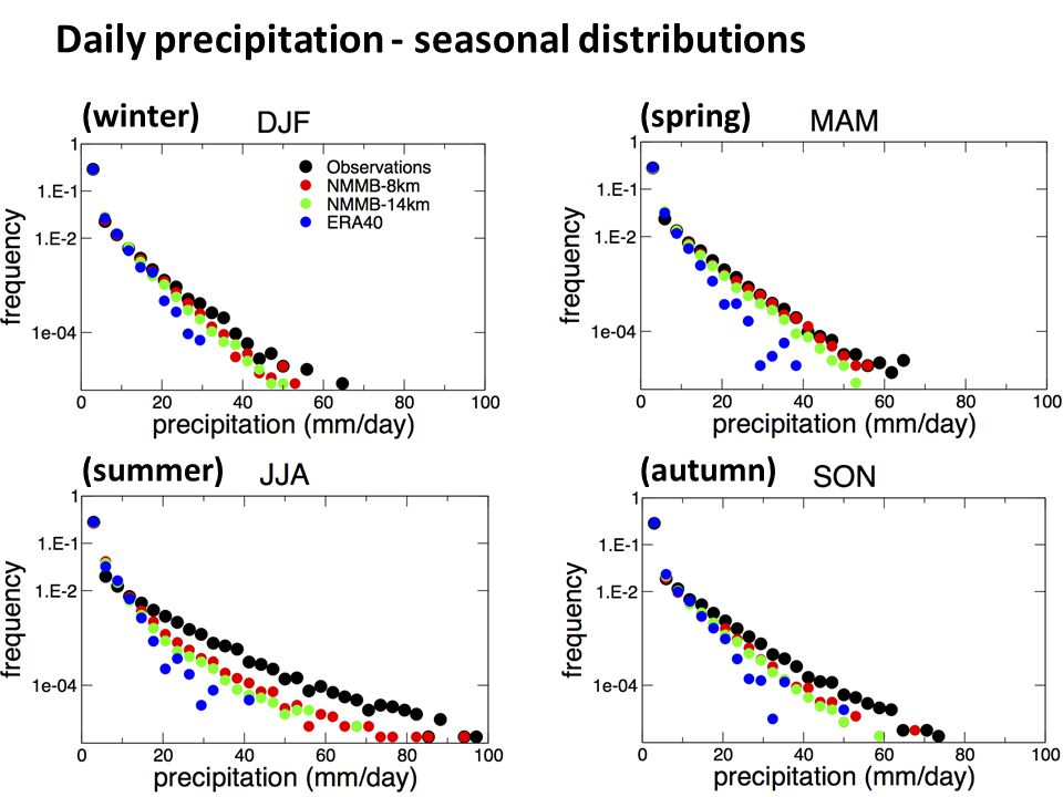Daily precipitation - seasonal distributions (summer) (spring) (autumn) (winter)