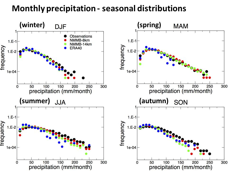 Monthly precipitation - seasonal distributions (autumn) (spring)(winter) (summer)