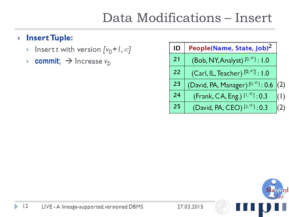  Insert Tuple:  Insert t with version [v D +1,  ]  commit;  Increase v D Data Modifications – Insert 27.03.2015 12 LIVE - A lineage-supported, versioned DBMS IDPeople(Name, State, Job) 0 21 (Bob, NY, Analyst) [0,  ] : 1.0 22 (Carl, IL, Teacher) [0,  ] : 1.0 23 (David, PA, Manager) [0,  ] : 0.6 24 (Frank, CA, Eng.) [1,  ] : 0.3 IDPeople(Name, State, Job) 1 IDPeople(Name, State, Job) 2 25 (David, PA, CEO) [2,  ] : 0.3 (1) (2)