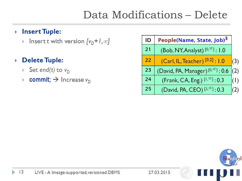  Insert Tuple:  Insert t with version [v D +1,  ]  Delete Tuple:  Set end(t) to v D  commit;  Increase v D Data Modifications – Delete 27.03.2015 13 LIVE - A lineage-supported, versioned DBMS IDPeople(Name, State, Job) 2 21 (Bob, NY, Analyst) [0,  ] : 1.0 22 (Carl, IL, Teacher) [0,  ] : 1.0 23 (David, PA, Manager) [0,  ] : 0.6 24 (Frank, CA, Eng.) [1,  ] : 0.3 25 (David, PA, CEO) [2,  ] : 0.3 22 (Carl, IL, Teacher) [0,2] : 1.0 IDPeople(Name, State, Job) 3 (1) (2) (3) (2)