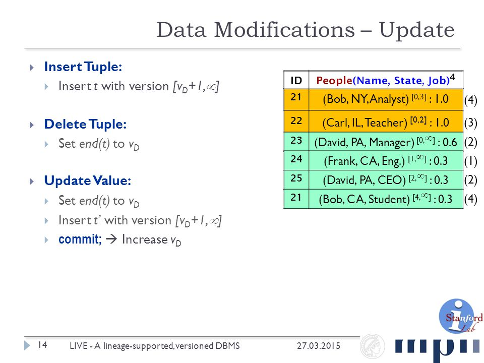  Insert Tuple:  Insert t with version [v D +1,  ]  Delete Tuple:  Set end(t) to v D  Update Value:  Set end(t) to v D  Insert t' with version [v D +1,  ]  commit;  Increase v D Data Modifications – Update 27.03.2015 14 LIVE - A lineage-supported, versioned DBMS IDPeople(Name, State, Job) 3 21 (Bob, NY, Analyst) [0,  ] : 1.0 22 (Carl, IL, Teacher) [0,2] : 1.0 23 (David, PA, Manager) [0,  ] : 0.6 24 (Frank, CA, Eng.) [1,  ] : 0.3 25 (David, PA, CEO) [2,  ] : 0.3 21 (Bob, CA, Student) [4,  ] : 0.3 21 (Bob, NY, Analyst) [0,3] : 1.0 (1) (2) (3) (2) (4) IDPeople(Name, State, Job) 4