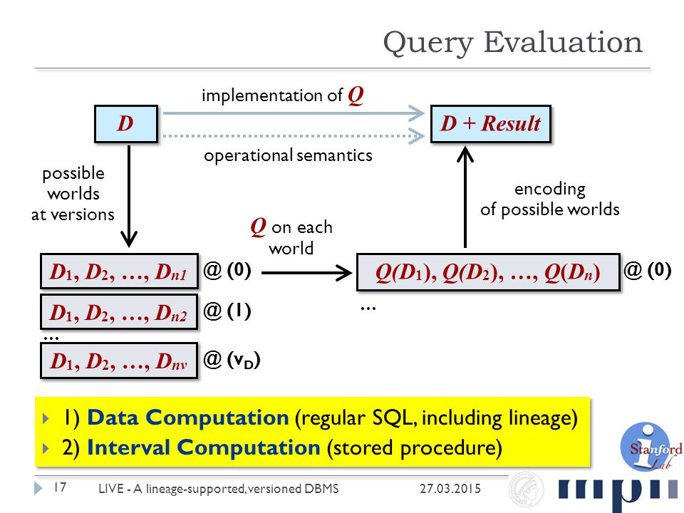  1) Data Computation (regular SQL, including lineage)  2) Interval Computation (stored procedure) Query Evaluation 27.03.2015 17 LIVE - A lineage-su