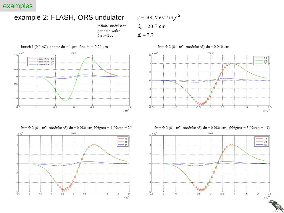 examples example 2: FLASH, ORS undulator bunch 1 (0.5 nC), coarse du = 1 µm, fine du = 0.25 µm bunch 2 (0.1 nC, modulated), du = 0.080 µm, Nsigma = 4,