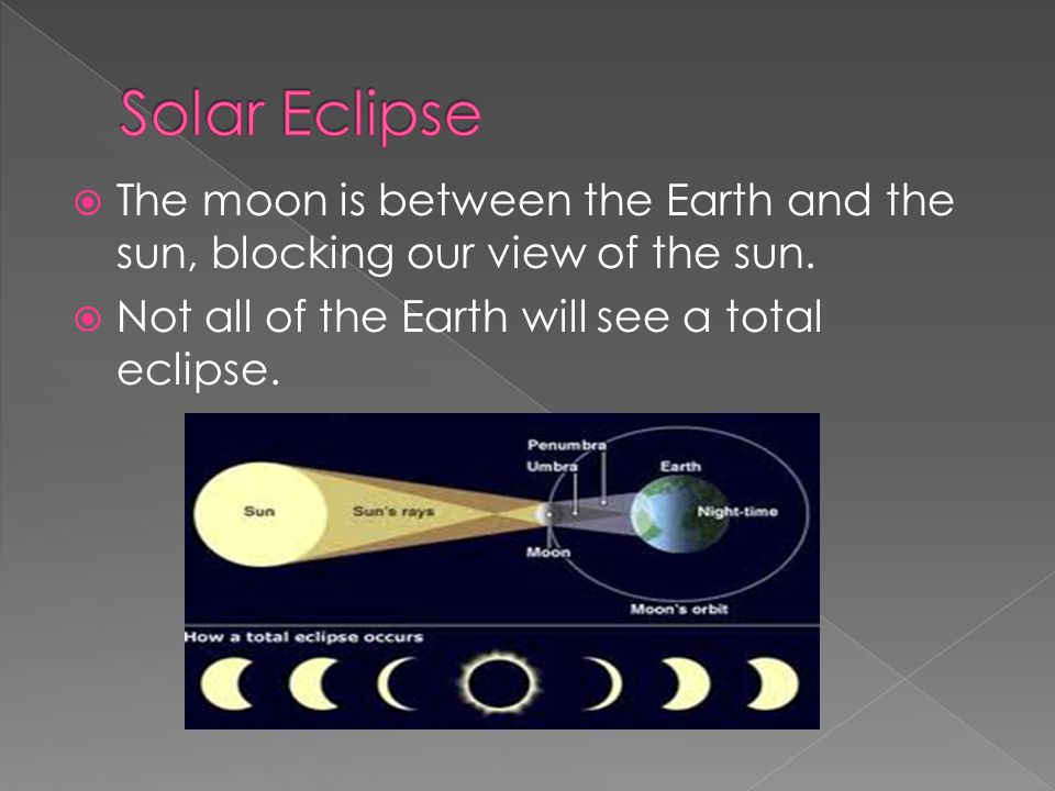  The moon is between the Earth and the sun, blocking our view of the sun.  Not all of the Earth will see a total eclipse.