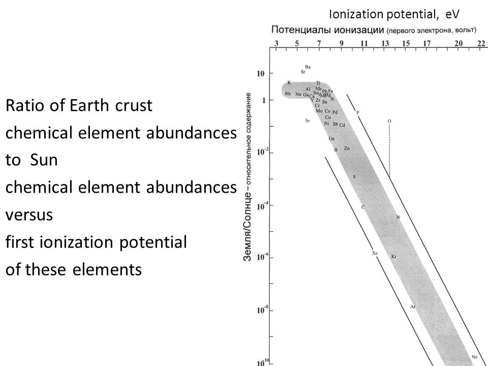 Ionization potential, eV Ratio of Earth crust chemical element abundances to Sun chemical element abundances versus first ionization potential of these elements