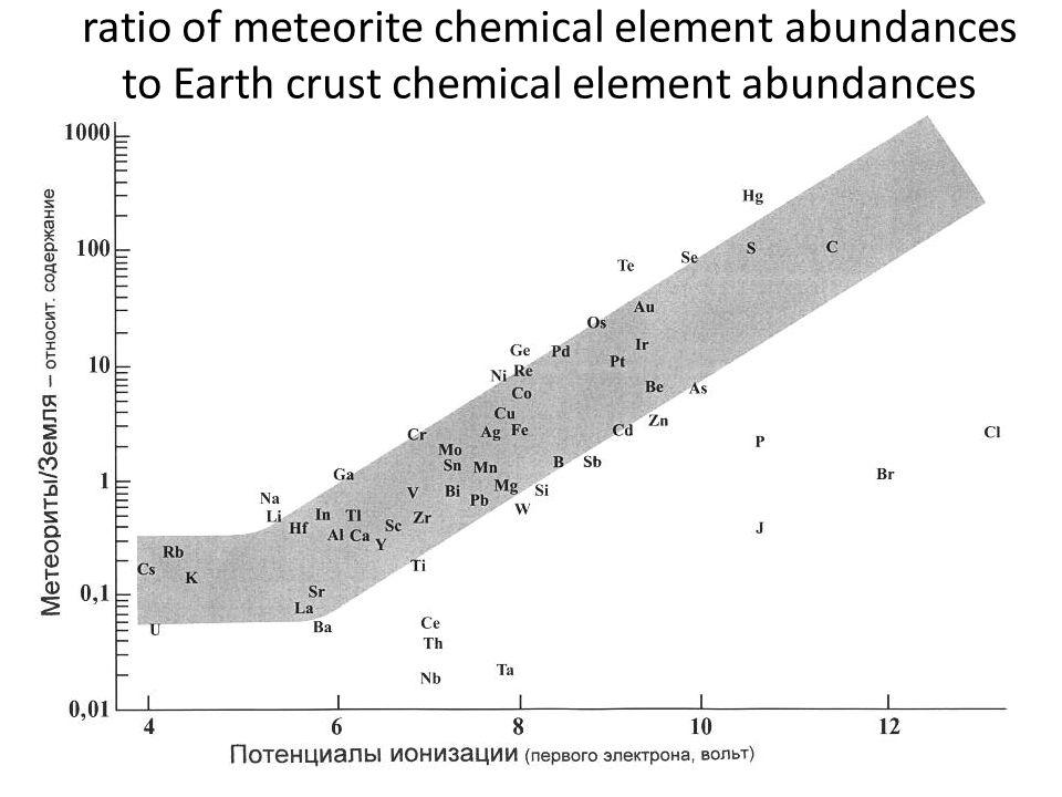 ratio of meteorite chemical element abundances to Earth crust chemical element abundances