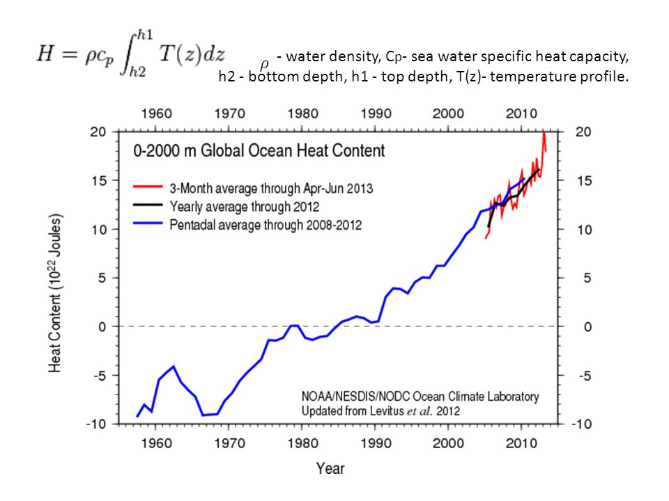 - water density, C p - sea water specific heat capacity, h2 - bottom depth, h1 - top depth, T(z)- temperature profile.