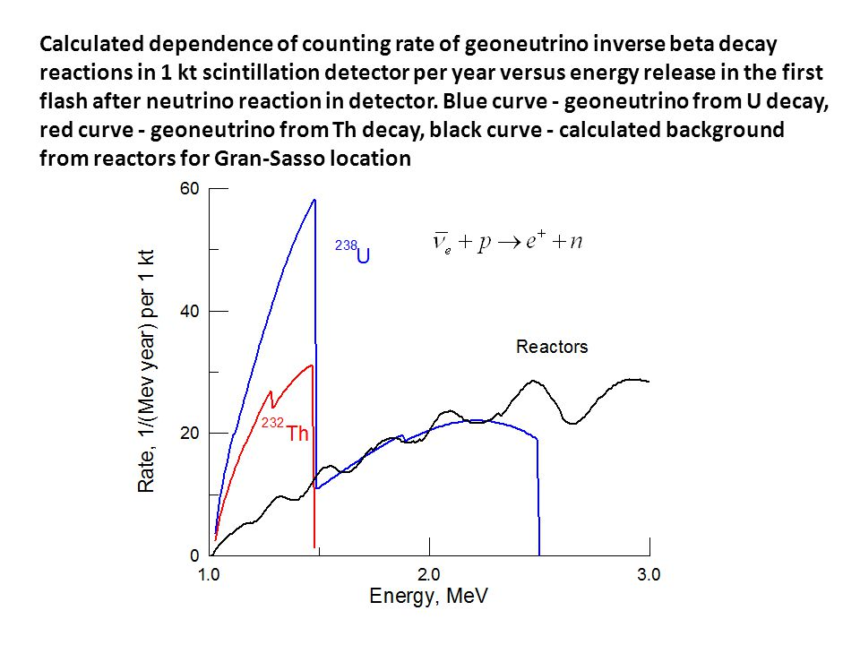 Calculated dependence of counting rate of geoneutrino inverse beta decay reactions in 1 kt scintillation detector per year versus energy release in the first flash after neutrino reaction in detector.