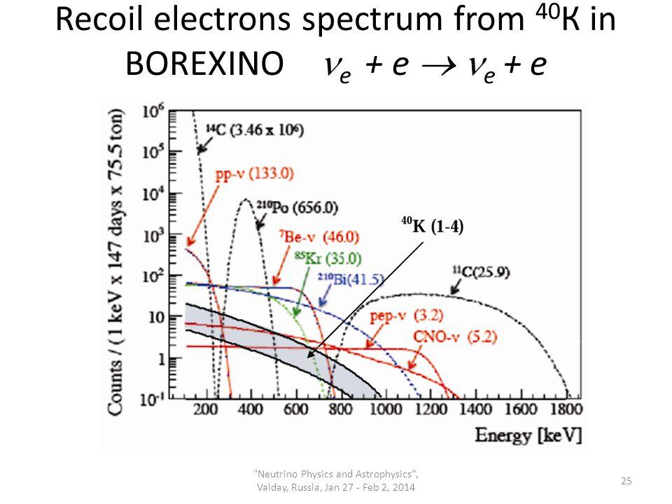 Recoil electrons spectrum from 40 К in BOREXINO e + e  e + e Neutrino Physics and Astrophysics , Valday, Russia, Jan 27 - Feb 2, 2014 25