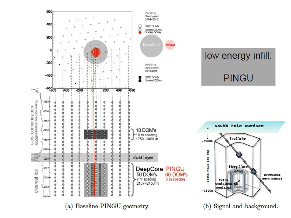 arXive: 1401.2046v1 Letter of Intent PINGU