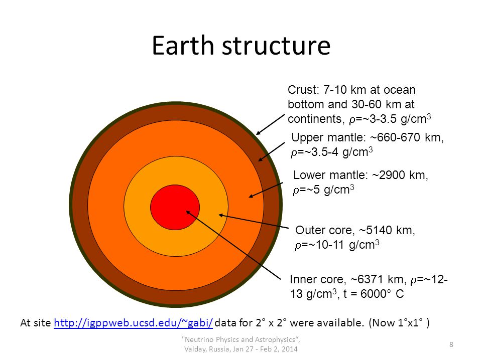 Earth structure Crust: 7-10 km at ocean bottom and 30-60 km at continents,  =~3-3.5 g/cm 3 Upper mantle: ~660-670 km,  =~3.5-4 g/cm 3 Lower mantle: ~2900 km,  =~5 g/cm 3 Outer core, ~5140 km,  =~10-11 g/cm 3 Inner core, ~6371 km,  =~12- 13 g/cm 3, t = 6000° С At site http://igppweb.ucsd.edu/~gabi/ data for 2° х 2° were available.