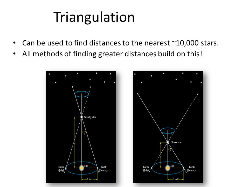 Triangulation Can be used to find distances to the nearest ~10,000 stars. All methods of finding greater distances build on this!