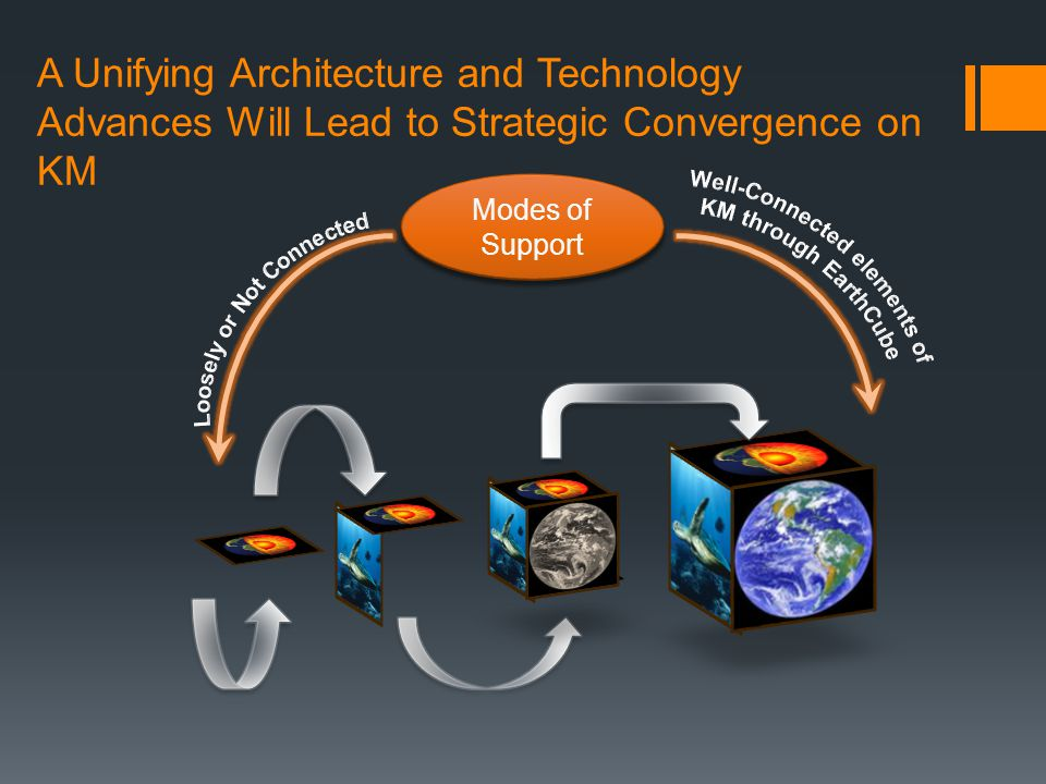 Modes of Support A Unifying Architecture and Technology Advances Will Lead to Strategic Convergence on KM