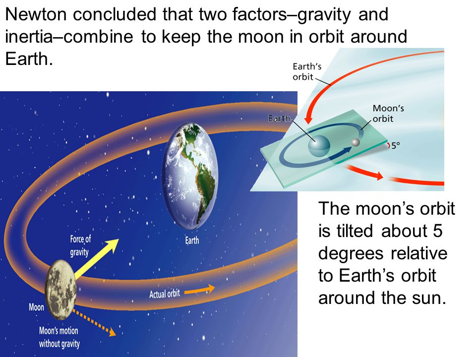 Newton concluded that two factors–gravity and inertia–combine to keep the moon in orbit around Earth. The moon's orbit is tilted about 5 degrees relat