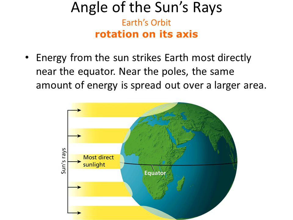 Angle of the Sun's Rays Earth's Orbit rotation on its axis Energy from the sun strikes Earth most directly near the equator. Near the poles, the same
