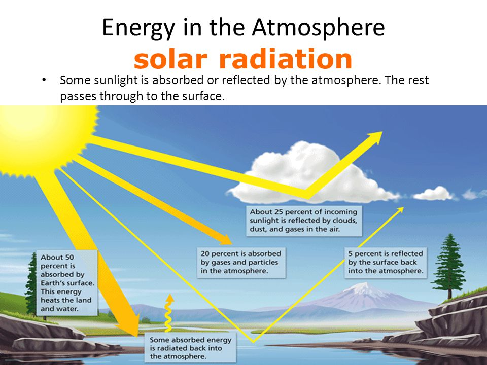 Energy in the Atmosphere solar radiation Some sunlight is absorbed or reflected by the atmosphere. The rest passes through to the surface.