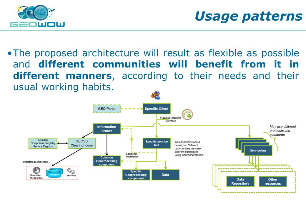 Digital Earth Communities The proposed architecture will result as flexible as possible and different communities will benefit from it in different manners, according to their needs and their usual working habits.