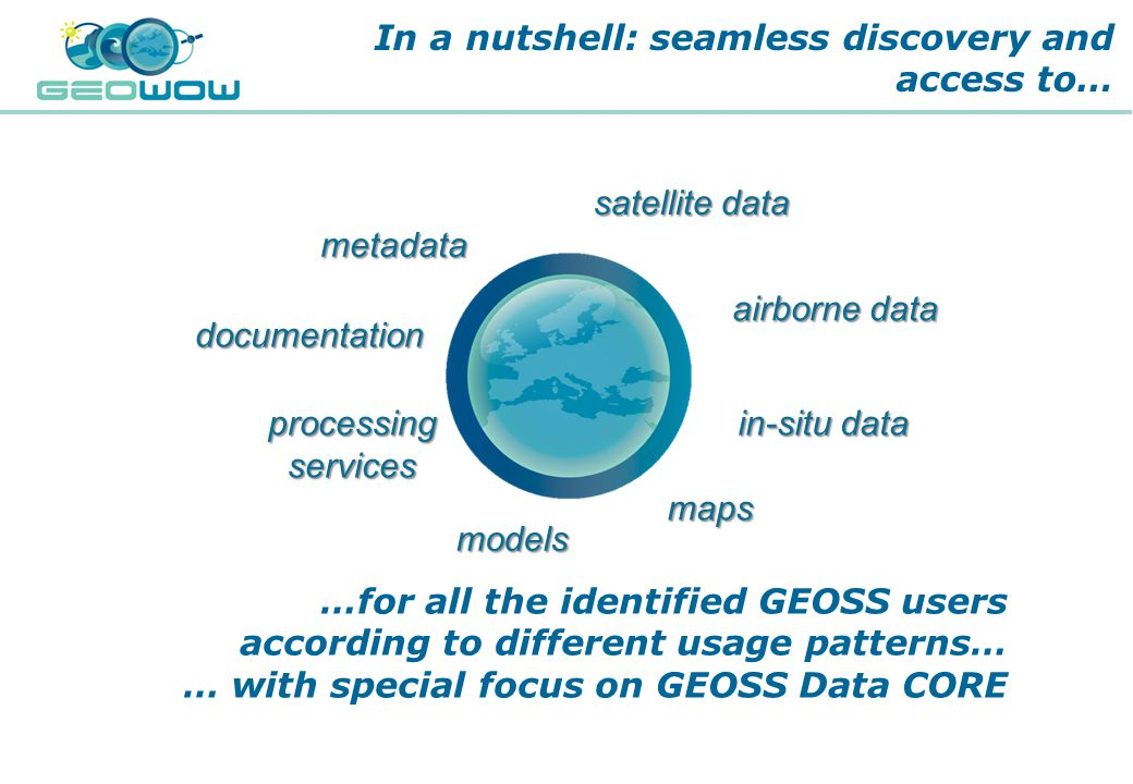 Digital Earth Communities In a nutshell: seamless discovery and access to… satellite data airborne data in-situ data maps models processingservices documentation metadata …for all the identified GEOSS users according to different usage patterns… … with special focus on GEOSS Data CORE