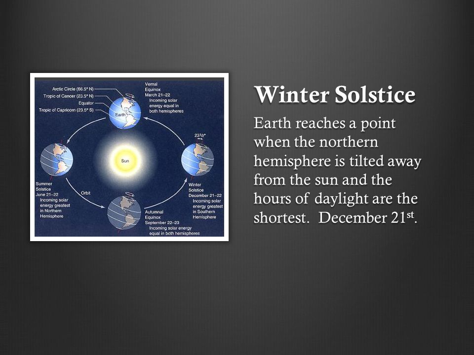Winter Solstice Earth reaches a point when the northern hemisphere is tilted away from the sun and the hours of daylight are the shortest. December 21