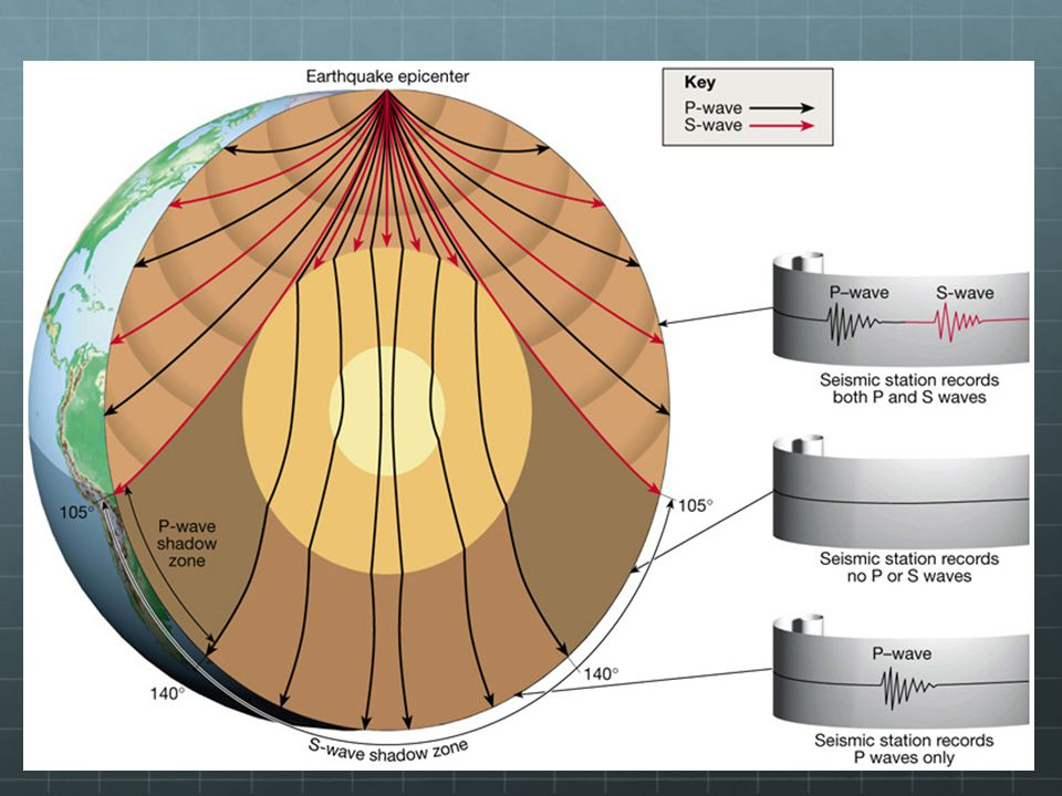 The Core Note that __________ __________ from the earthquake, only ____ ________ are detected. What does this tell you about the core? It suggests tha