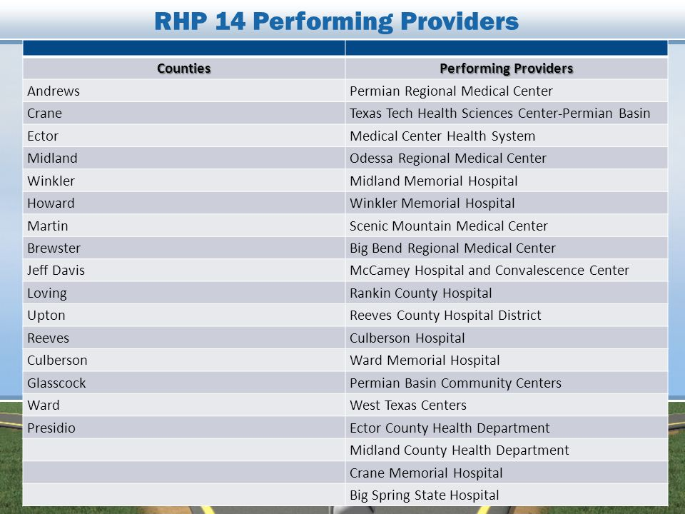 RHP 14 Performing ProvidersCounties Performing Providers AndrewsPermian Regional Medical Center CraneTexas Tech Health Sciences Center-Permian Basin EctorMedical Center Health System MidlandOdessa Regional Medical Center WinklerMidland Memorial Hospital HowardWinkler Memorial Hospital MartinScenic Mountain Medical Center BrewsterBig Bend Regional Medical Center Jeff DavisMcCamey Hospital and Convalescence Center LovingRankin County Hospital UptonReeves County Hospital District ReevesCulberson Hospital CulbersonWard Memorial Hospital GlasscockPermian Basin Community Centers WardWest Texas Centers PresidioEctor County Health Department Midland County Health Department Crane Memorial Hospital Big Spring State Hospital