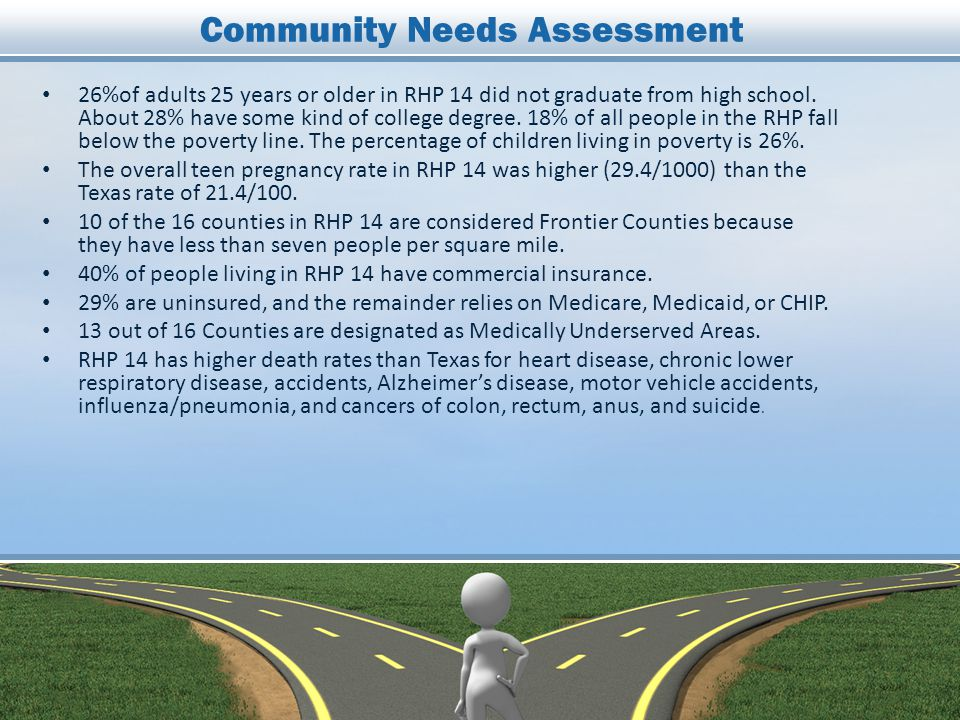 Community Needs Assessment 26%of adults 25 years or older in RHP 14 did not graduate from high school.