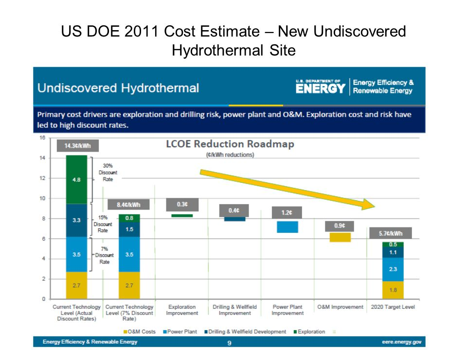 US DOE 2011 Cost Estimate – New Undiscovered Hydrothermal Site