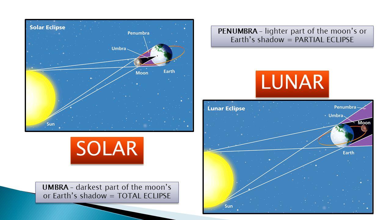 SOLAR LUNAR UMBRA – darkest part of the moon's or Earth's shadow = TOTAL ECLIPSE PENUMBRA – lighter part of the moon's or Earth's shadow = PARTIAL ECL