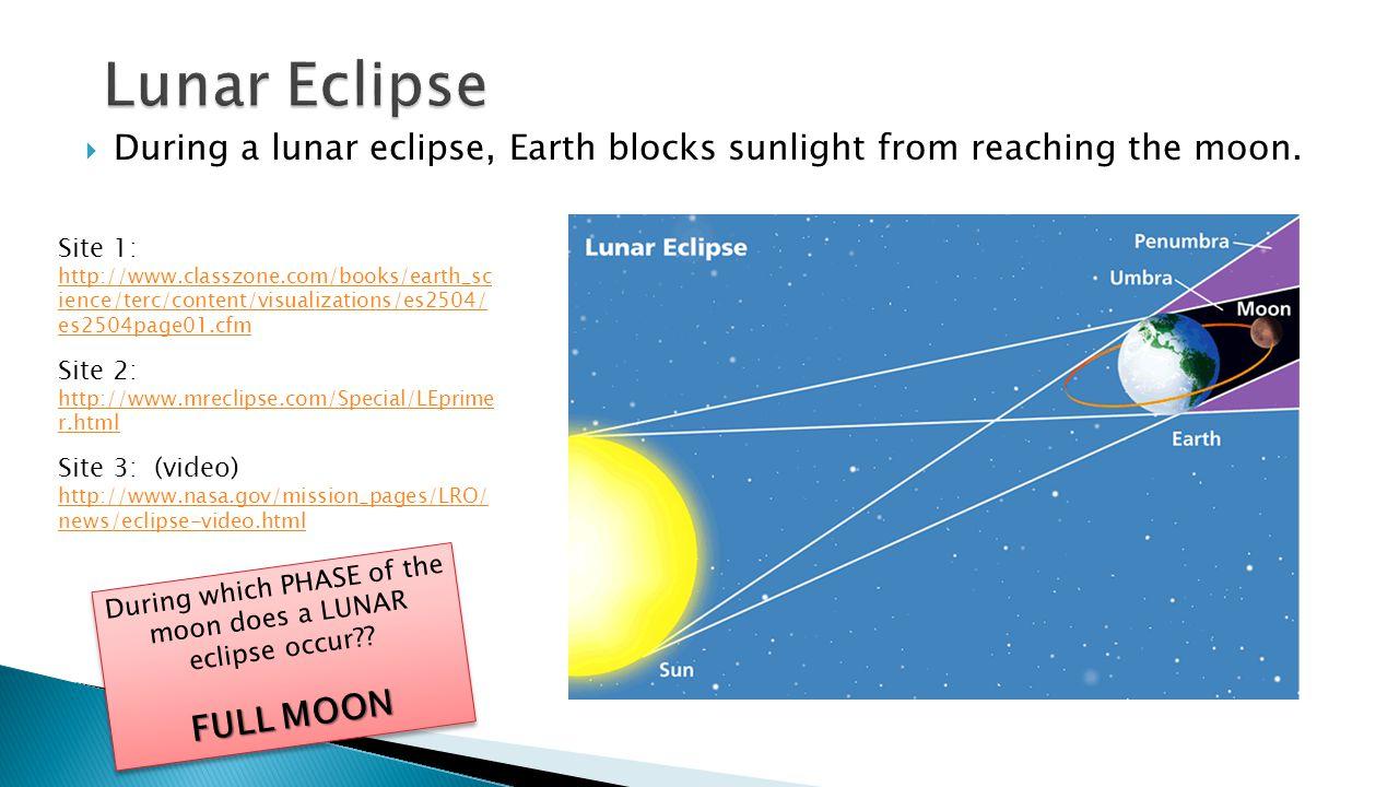 SOLAR LUNAR UMBRA – darkest part of the moon's or Earth's shadow = TOTAL ECLIPSE PENUMBRA – lighter part of the moon's or Earth's shadow = PARTIAL ECLIPSE