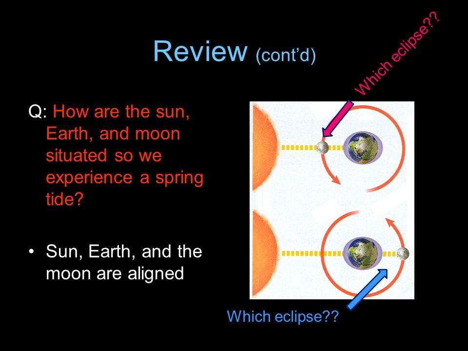 Review (cont'd) Q: How are the sun, Earth, and moon situated so we experience a spring tide? Sun, Earth, and the moon are aligned Which eclipse??