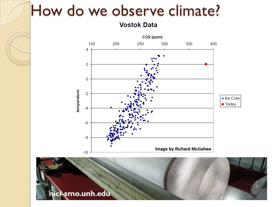 How do we observe climate? nicl-smo.unh.edu