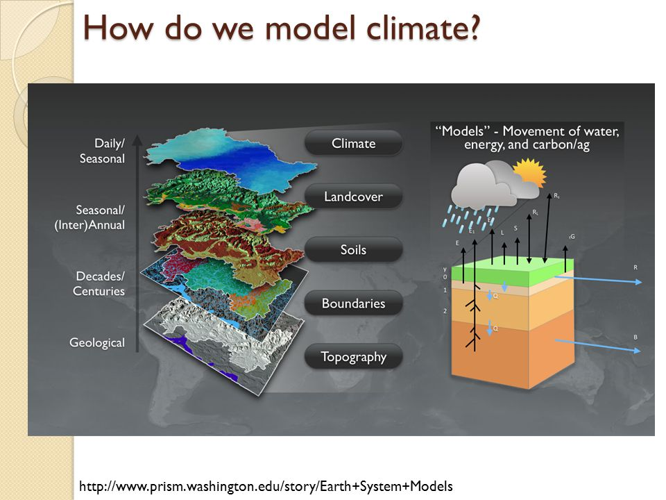How do we model climate? http://www.prism.washington.edu/story/Earth+System+Models
