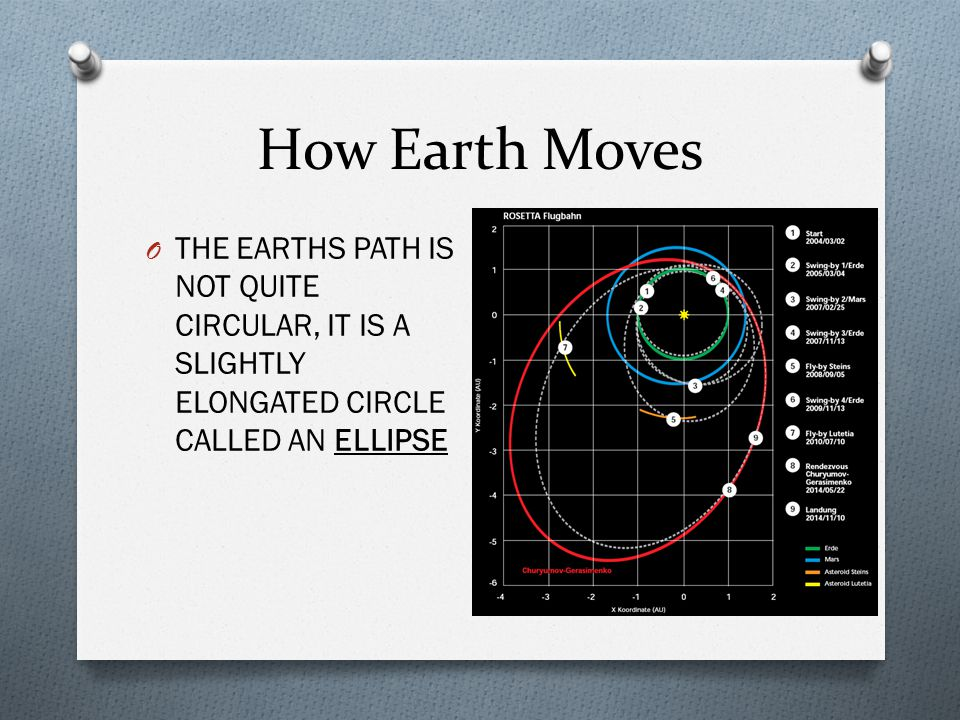 How Earth Moves O THE EARTHS PATH IS NOT QUITE CIRCULAR, IT IS A SLIGHTLY ELONGATED CIRCLE CALLED AN ELLIPSE