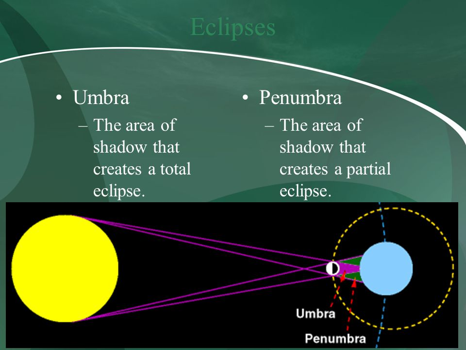 Eclipses Umbra –The area of shadow that creates a total eclipse. Penumbra –The area of shadow that creates a partial eclipse.