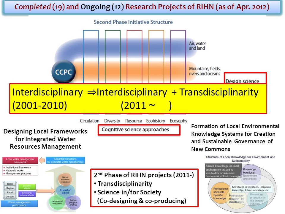 Completed (19) and Ongoing (12) Research Projects of RIHN (as of Apr.