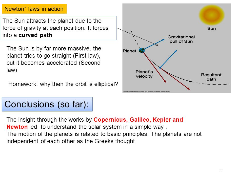 Newton laws in action The Sun attracts the planet due to the force of gravity at each position.