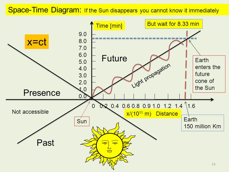 Future 0 0.2 0.4 0.6 0.8 0.9 1.0 1.2 1.4 1.6 Space-Time Diagram: If the Sun disappears you cannot know it immediately 9.0 8.0 7.0 6.0 5.0 4.0 3.0 2.0 1.0 0.0 Time [min] x/(10 11 m) Distance But wait for 8.33 min Earth 150 million Km Light propagation Sun Past Presence Not accessible Earth enters the future cone of the Sun x=ct 14