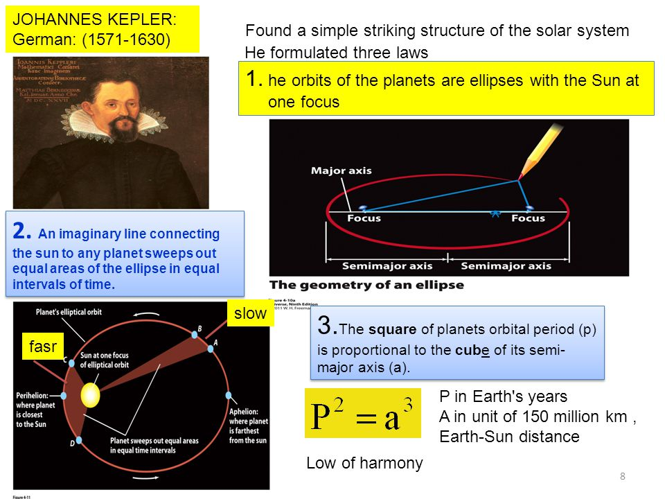 JOHANNES KEPLER: German: (1571-1630) Found a simple striking structure of the solar system He formulated three laws 1.