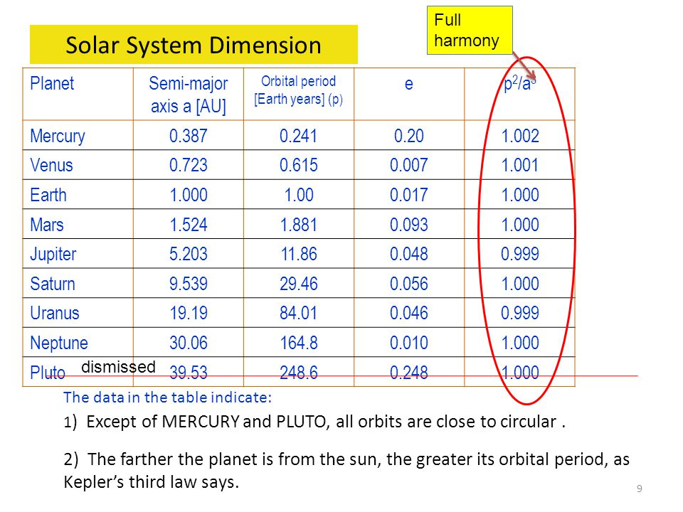 Solar System Dimension PlanetSemi-major axis a [AU] Orbital period [Earth years] (p ) ep 2 /a 3 Mercury0.3870.2410.201.002 Venus0.7230.6150.0071.001 Earth1.0001.000.0171.000 Mars1.5241.8810.0931.000 Jupiter5.20311.860.0480.999 Saturn9.53929.460.0561.000 Uranus19.1984.010.0460.999 Neptune30.06164.80.0101.000 Pluto39.53248.60.2481.000 The data in the table indicate: 1 ) Except of MERCURY and PLUTO, all orbits are close to circular.