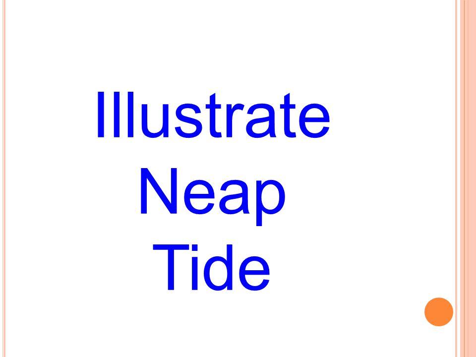 Illustrate Neap Tide