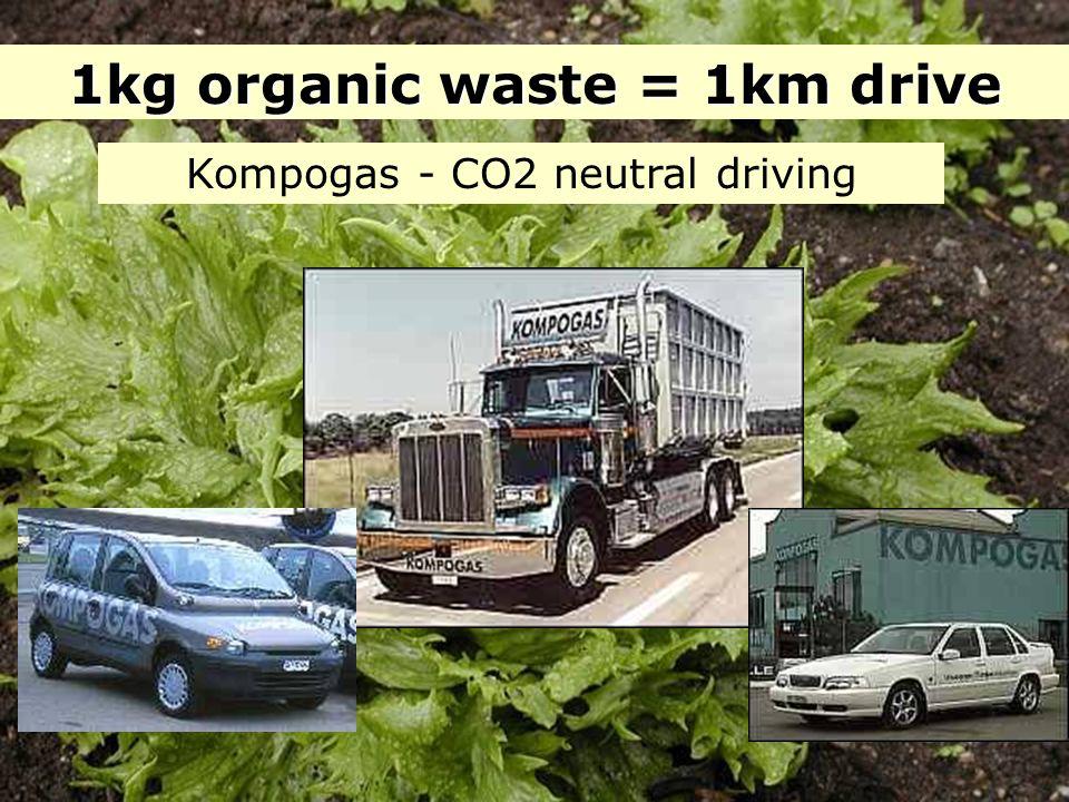 1kg organic waste = 1km drive Kompogas - CO2 neutral driving