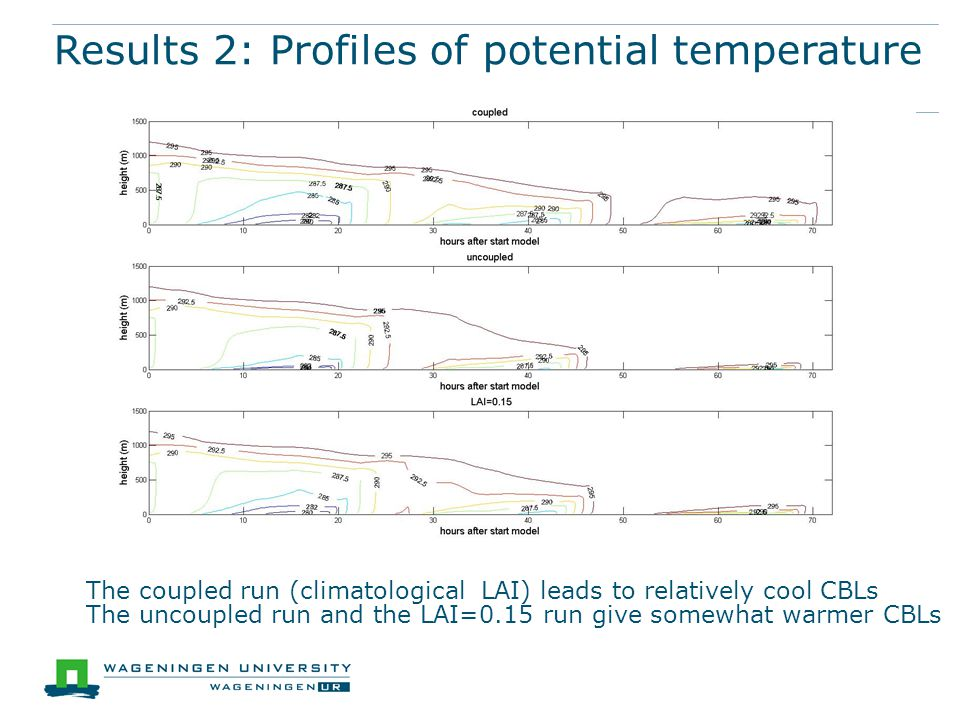 Results 2: Profiles of potential temperature The coupled run (climatological LAI) leads to relatively cool CBLs The uncoupled run and the LAI=0.15 run give somewhat warmer CBLs