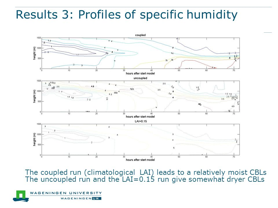Results 3: Profiles of specific humidity The coupled run (climatological LAI) leads to a relatively moist CBLs The uncoupled run and the LAI=0.15 run give somewhat dryer CBLs