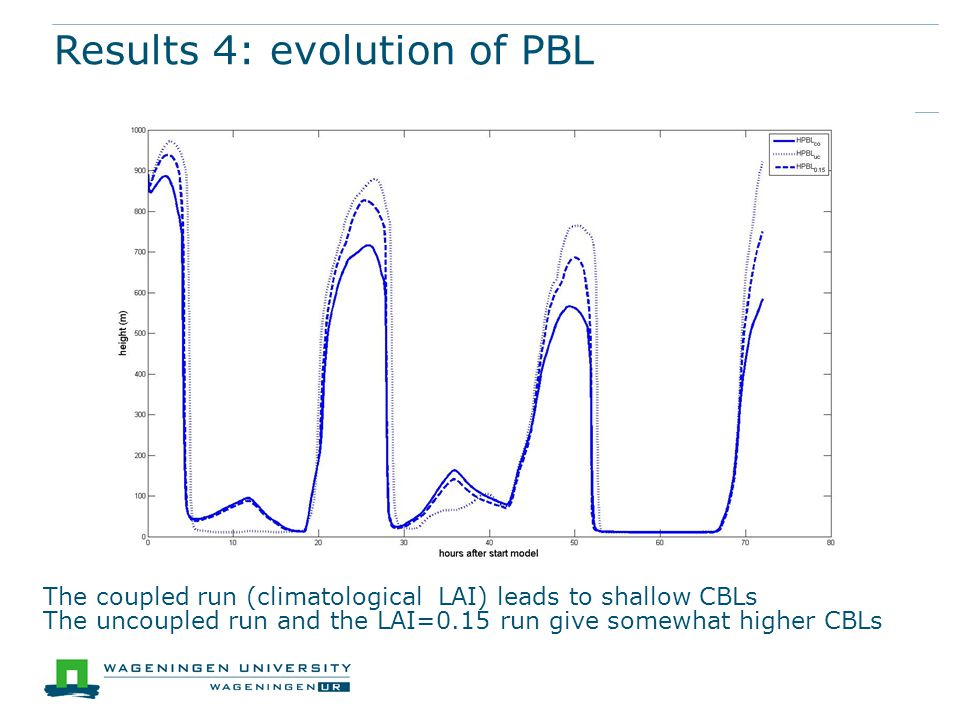 Results 4: evolution of PBL The coupled run (climatological LAI) leads to shallow CBLs The uncoupled run and the LAI=0.15 run give somewhat higher CBLs