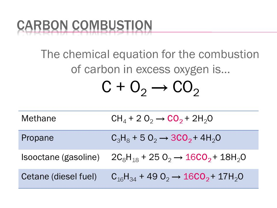 The chemical equation for the combustion of carbon in excess oxygen is… C + O 2 → CO 2 MethaneCH 4 + 2 O 2 → CO 2 + 2H 2 O PropaneC 3 H 8 + 5 O 2 → 3CO 2 + 4H 2 O Isooctane (gasoline)2C 8 H 18 + 25 O 2 → 16CO 2 + 18H 2 O Cetane (diesel fuel)C 16 H 34 + 49 O 2 → 16CO 2 + 17H 2 O