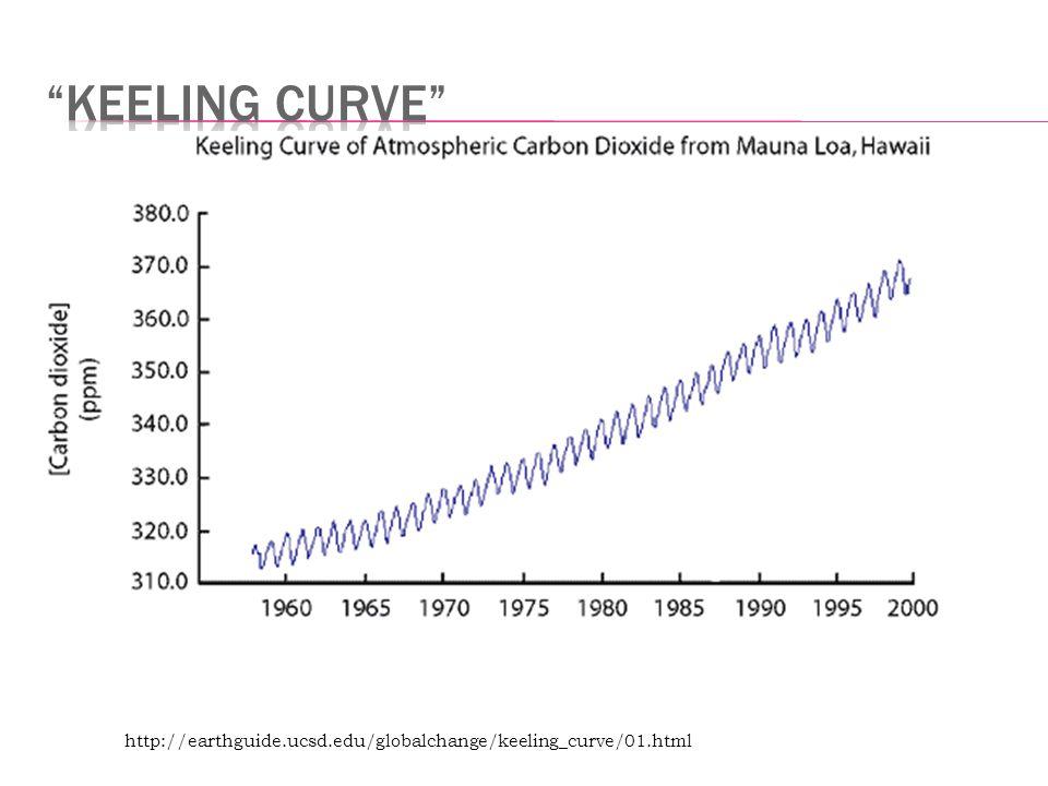 http://earthguide.ucsd.edu/globalchange/keeling_curve/01.html