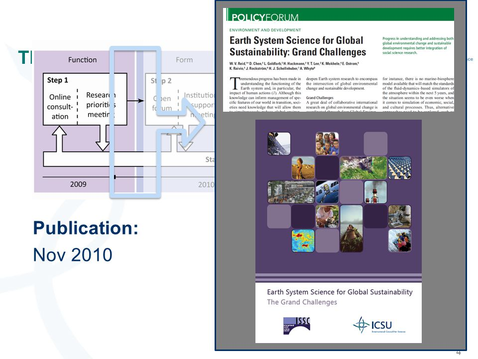 Grand Challenges ICSU (2010).Earth System Science for Global Sustainability: The Grand Challenges.