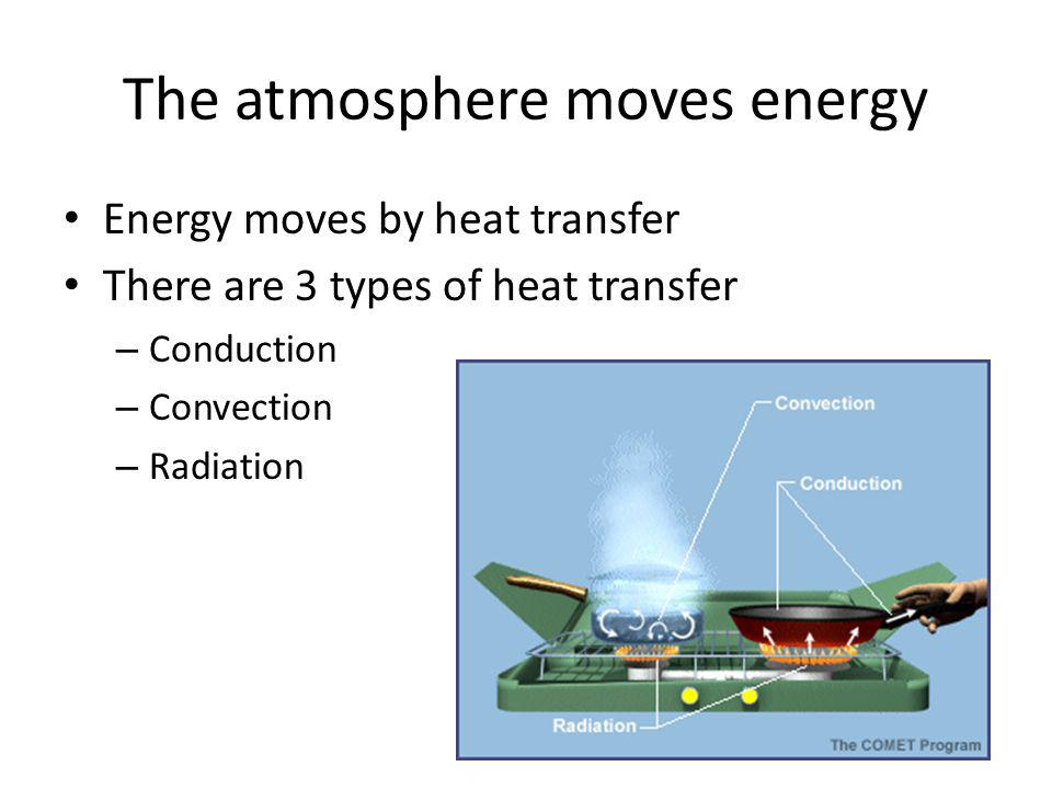 Conduction The transfer of heat energy from one substance to another through DIRECT contact The Earth's surface heats the air (gas) molecules directing above it Molecules of air gain energy when they collide with the molecules in grains of hot sand.