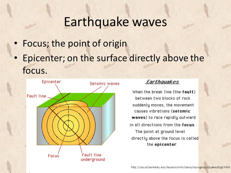 Earthquake waves Focus; the point of origin Epicenter; on the surface directly above the focus.