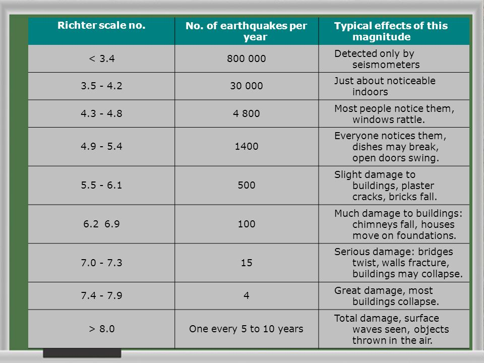 Richter scale no.No. of earthquakes per year Typical effects of this magnitude < 3.4800 000 Detected only by seismometers 3.5 - 4.230 000 Just about n